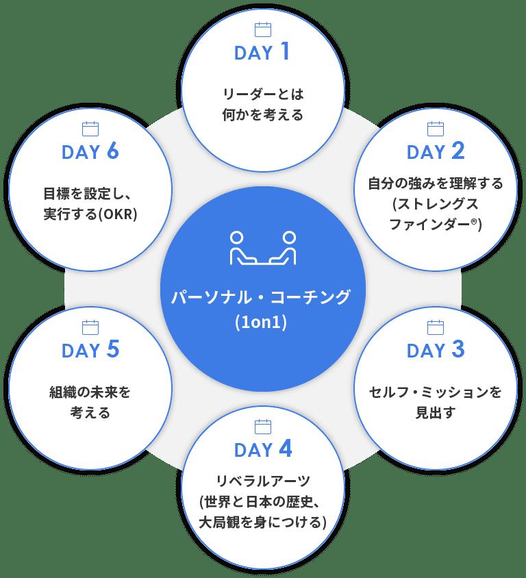 パーソナル・コーチング(1on1)