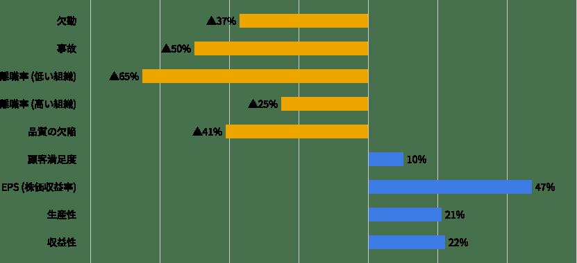 エンゲージメントと企業業績の関係